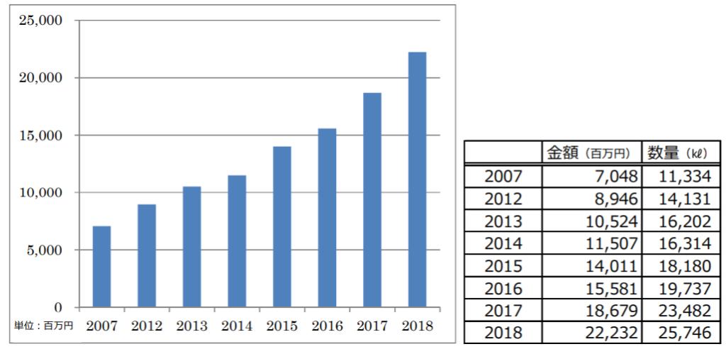 日本酒の輸出量推移