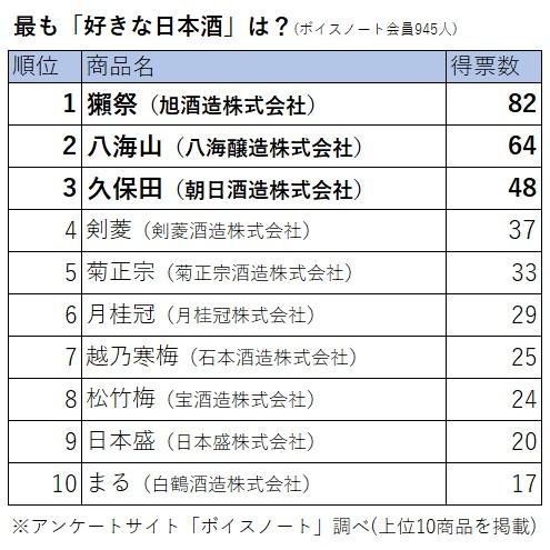 【海外でも人気?】人気の日本酒銘柄ランキング、1位は「獺祭」