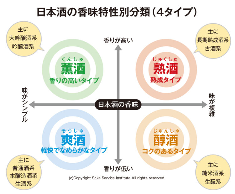 日本酒の香味特性分類(4タイプ)