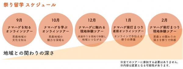 秋田県男鹿市『祭り留学』第二段「なまはげを学ぶオンラインツアー」2021年10月23日(土)開催 ~お神酒「日本酒真山」を切り口に、農業となまはげ文化の関りに迫る!~
