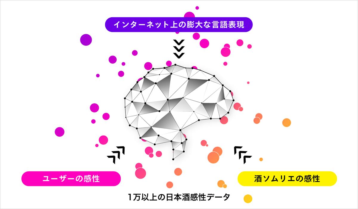 """風味を言語化する日本酒ソムリエAI「KAORIUM for Sake」京都42酒蔵の日本酒が楽しめる """"京都酒蔵館""""に 関西初導入!"""